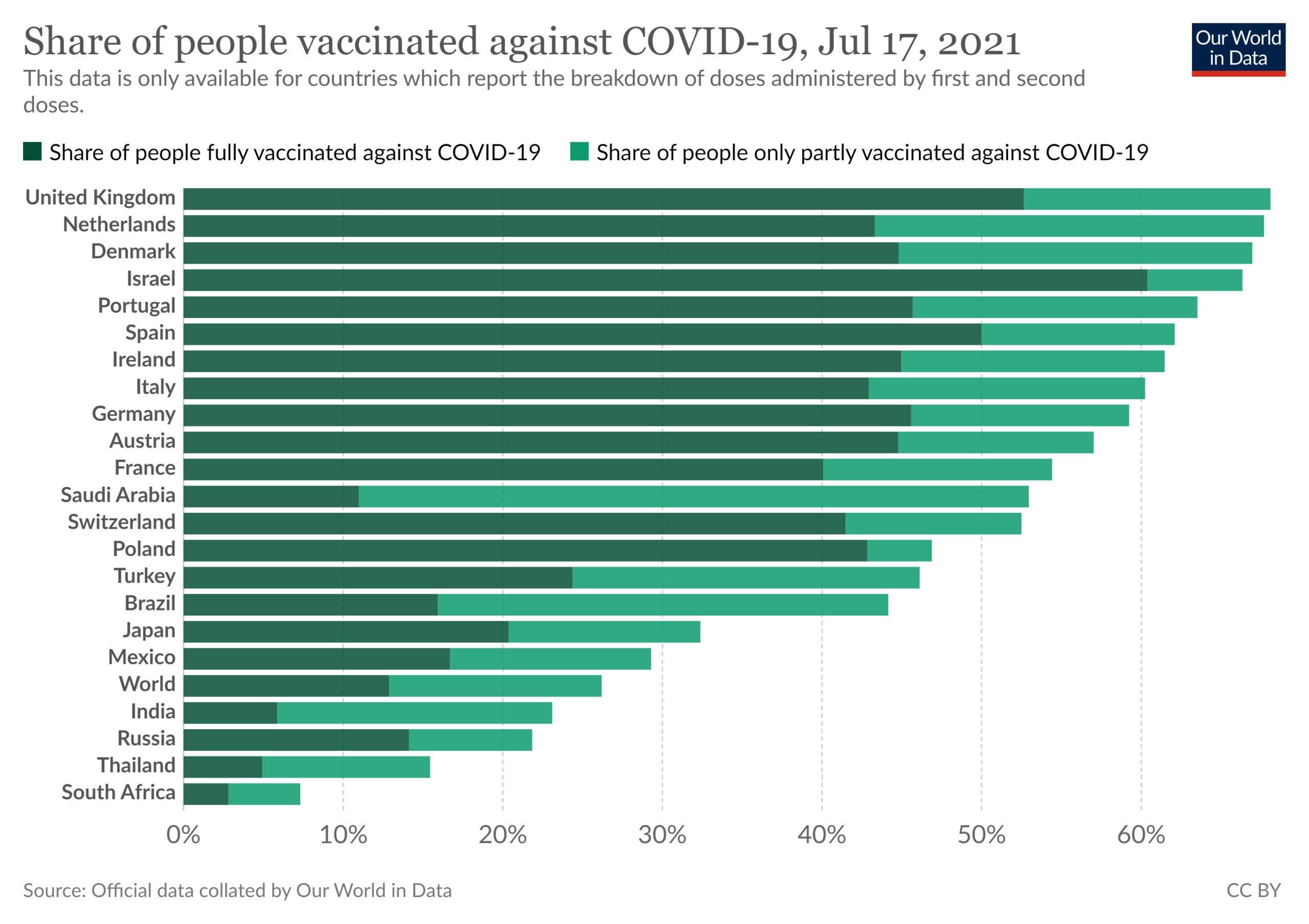 COVID-19-Impfstoffe schützen nicht vor Tod: Erstmals mehr geimpfte als ungeimpfte Infizierte