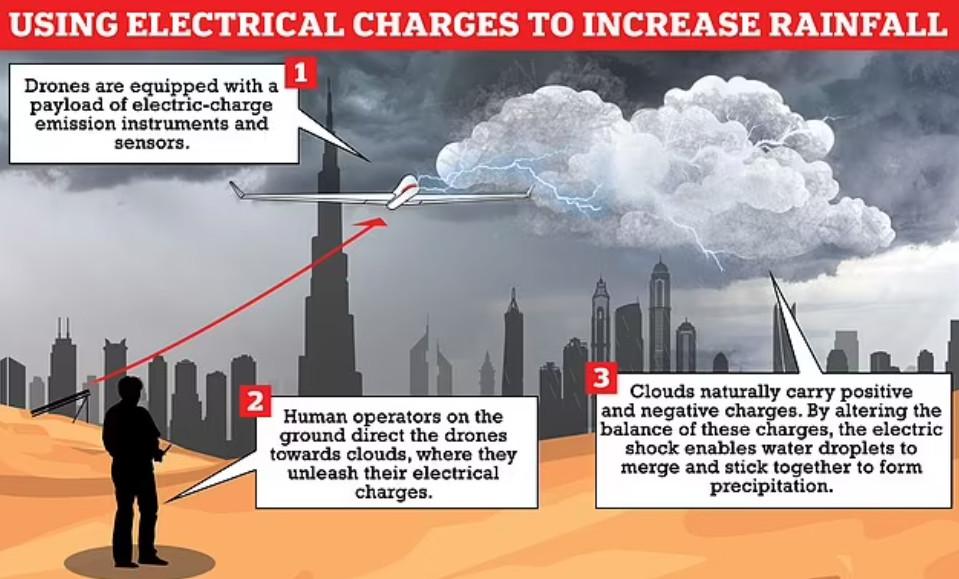"""Wetter-Waffe im Einsatz: Emirate erzeugen mit Drohnen """"monsunartige Wolkenbrüche"""" 1"""
